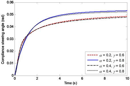 Effects of α and γ on the compliance steering angle