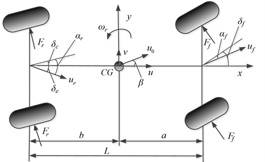 Dynamic model of the vehicle with RACS
