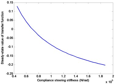 Relationship between steady-state value of Gβ(s) and Cs