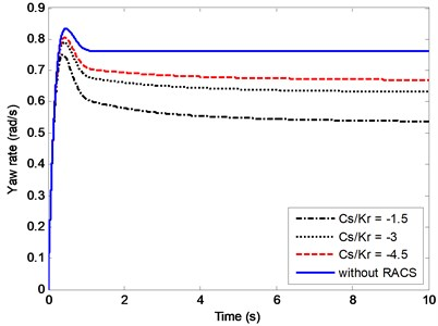 Effects of Cs/kr on the yaw rate