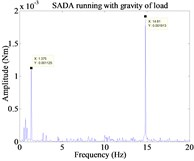 Micro vibrations of SADA. a) No load SADA disturbance in frequency domain b) No load SADA disturbance in time domain c) and d) SADA operating rigid load under 32 and 64 SDD respectively