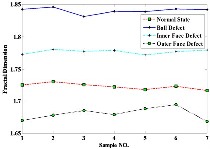 Detection results using the proposed method