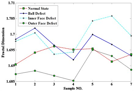 Detection results using wavelet and FD