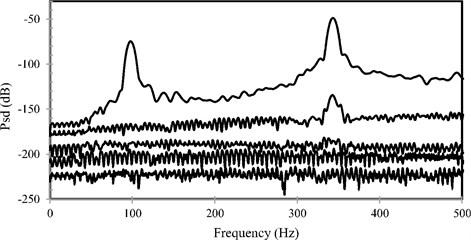 The diagram of power spectral density of the system response, FEM model (FDD method)