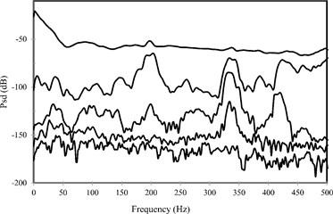 The values of the SVD on a spectral density data (burst random excitation), FDD