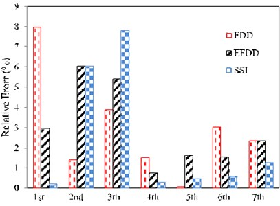 The percentage of the relative error of the natural frequencies resulted from the experiments using SSI, FDD and EFDD methods compared to TMA for random excitation