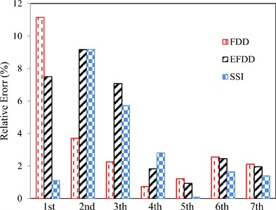 The percentage of the relative error of the natural frequencies resulted from the experiments using SSI, FDD and EFDD methods compared to TMA for pseudo-random excitation