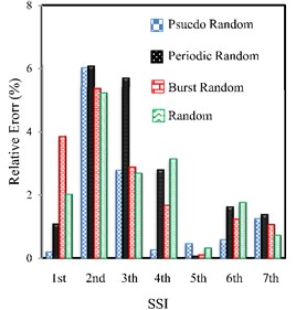 The percentage of the relative error of the natural frequencies resulted from the experiments  using SSI, FDD and EFDD methods compared to TMA for four random excitations