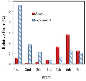 The relative error percentage of the natural frequencies resulted from  the experiments using SSI, FDD and EFDD and FEM (ANSYS) methods compared  to traditional modal analysis for Random excitation