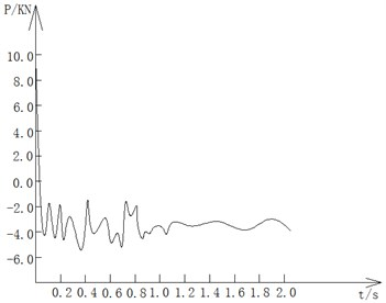 The force-time curve of left beam