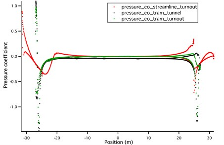 Pressure coefficient of streamlined and bluff train body – CFD simulation