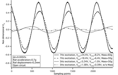 Voltage at 5-7 Hz excitation, 0.2-0.4 mm amplitude railway vibration – Lab test