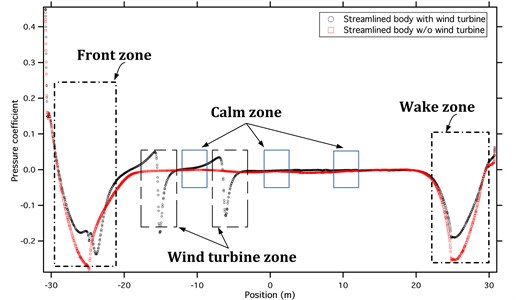 Comparison of streamlined train pressure coefficient