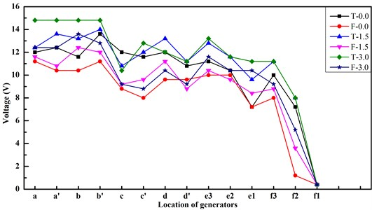 Voltage output in relation to different configurations of wind turbine for bluff train-body