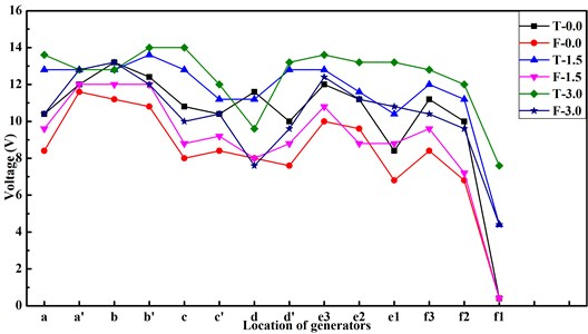Voltage output in relation to different configurations of wind turbine for streamlined train-body
