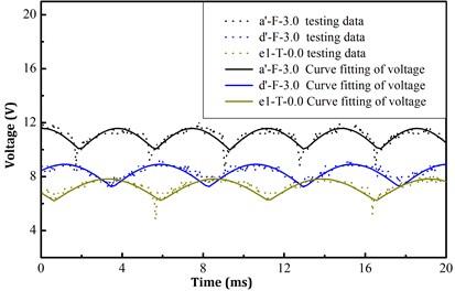 Voltage profile of track-borne wind turbine