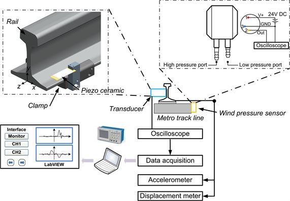 Field test setup of piezoelectric energy harvesting under train-induced wind