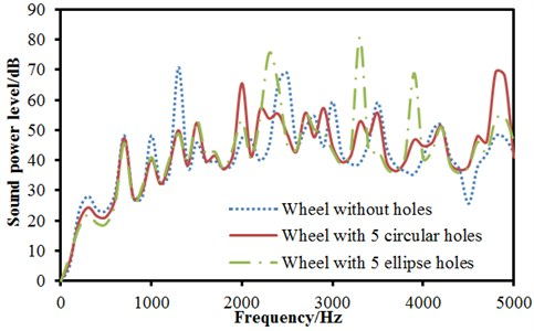 Radiation noises of wheels with ellipse holes under radial and normal excitations