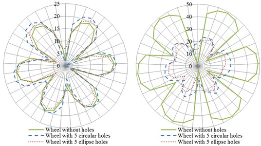 The influence of the hole shape on the directivity of radiation noise of wheels