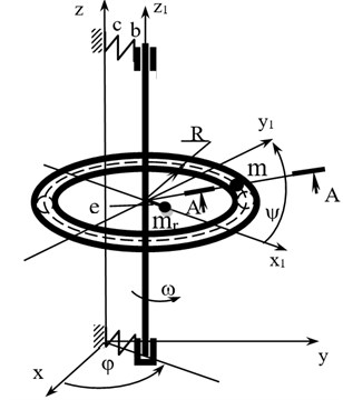 Numerical scheme of the rotor