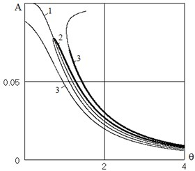 The dependence of the oscillation amplitude from the excitation frequency.  The main resonance