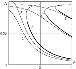 The dependence of the oscillation amplitudes from the excitation frequency.  Combination resonances