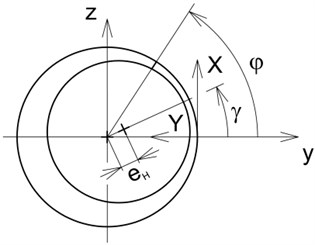 The damper coordinate systems