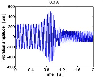 Time history of the disc center displacement (y direction), current 0.0 A, 2.0A