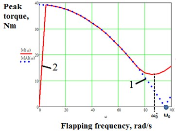 a) 1– Graph of AMi against flapping frequency for CD=0; 2 – graph of peak torque against flapping frequency for CD=0,5; ω0=94,9 rad/s; ω0*≈85 rad/s, b) frequency regions