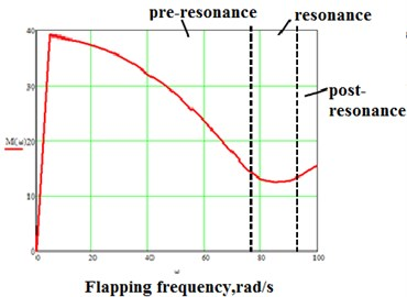 a) 1– Graph of AMi against flapping frequency for CD= 0; 2 – graph of peak torque against flapping frequency for CD= 0,5; ω0= 94,9 rad/s; ω0*≈ 85 rad/s, b) frequency regions