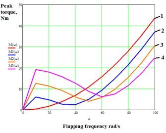 Graphs of peak motor torque against  flapping frequency: 1) c=0; 2) c=5 Nm/rad;  3) c=10 Nm/rad; 4) c=15 Nm/rad; CD=0,5
