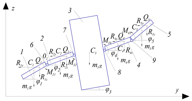 Analytical model of the oscillatory mechanical system