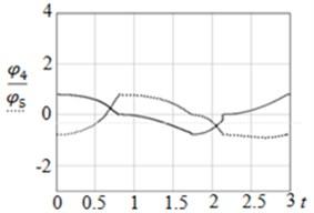Graphs of: a) φ4t, φ5t and b) zC4yС4, zC5yC5