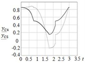 Graphs of: a) zC4t, zC5t and b) yC4t, yC5t