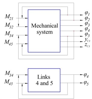 """a) Diagrams of control systems of the mechanical system and links 4 and 5 (horizontal flight and hovering modes), b) cylcogram of control torques of the automatic control system """"Links 4 and 5"""""""