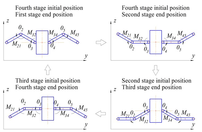 Sequence of the stages of motion of the links of the mechanical system as an ornithopter