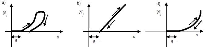 """Normal force at the contact spot """"rotor-stator"""""""
