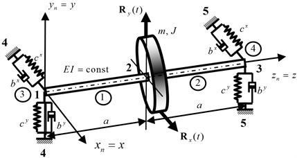 The finite element model of the rotor