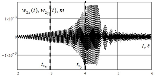 Unsettled forced oscillations of the rotor's disk (junction 2, Fig. 2)