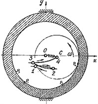 Unbalanced rotor on anisotropic support: a) two- impact mode of the rotor with heavy support,  b) experimental trajectory of the rotor center at the two- impact mode,  c) two- impact mode of the rotor with a light support