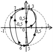 The process of setting the rolling speed close to the natural frequency:  a) transient oscillations, b), c) the steady rolling at a speed close to the critical