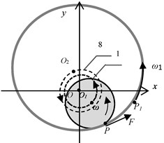 a), b) Dynamic model of the rotor motion in contact with a light seal ring, c) ring trajectories