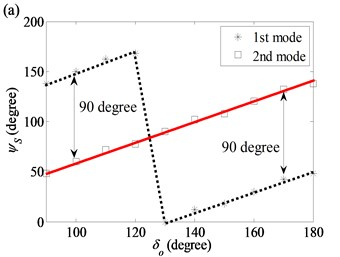 Starting angles of the first ten modes as functions of initial angle in the thickness variation model:  a) (1, 2) modal pair; b) (2, 0) modal pair; c) (2, 1) modal pair; d) (2, 2) and (2, 3) modal pairs
