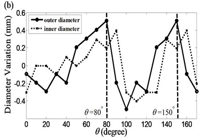 Measured variation of diameters at a) the top end, z=0 m,  and b) the bottom end (z=1.2 m) of the cylinder