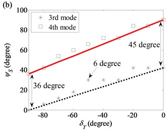 Starting angles of the first ten modes as functions of twist angle in the thickness variation model:  a) (1, 2) modal pair; b) (2,0) modal pair; c) (2,1) modal pair; d) (2,2) and (2,3) modal pairs