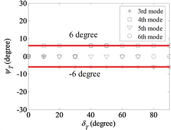 Twist angles of the 3rd, 4th, 5th and 6th modes as a function  of twist angle in the thickness variation model