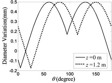 Diameter variation of the internal profile  of a realistic cylinder model