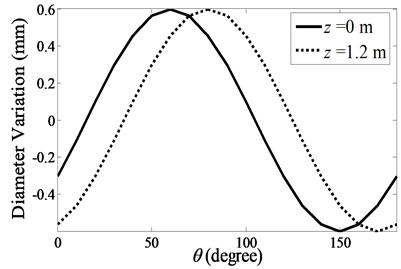 Diameter variation used  by the first simplified model