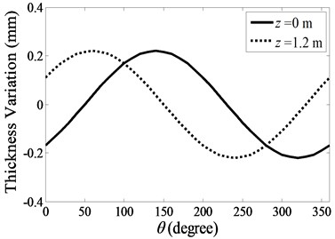 Thickness variation used  by the second simplified model