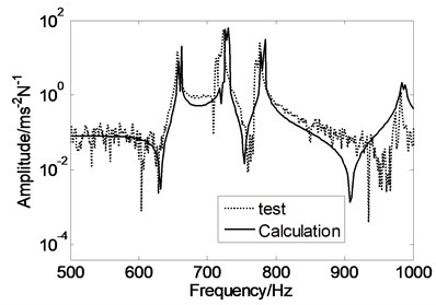 Frequency response functions of the cylinder at the 90th measurement point  for two different suspension configurations and simulation